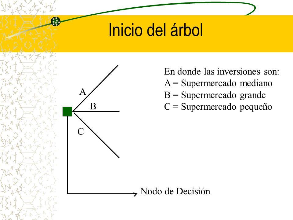 Inicio del árbol A B C Nodo de Decisión En donde las inversiones son: A = Supermercado mediano B = Supermercado grande C = Supermercado pequeño