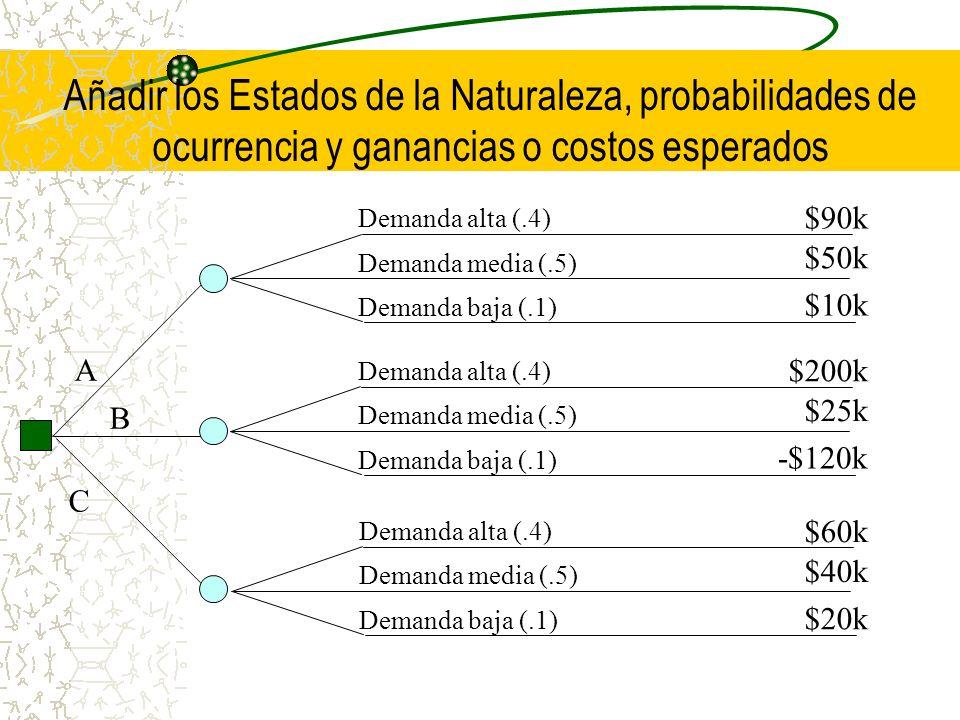 Añadir los Estados de la Naturaleza, probabilidades de ocurrencia y ganancias o costos esperados A B C Demanda alta (.4) Demanda media (.5) Demanda ba