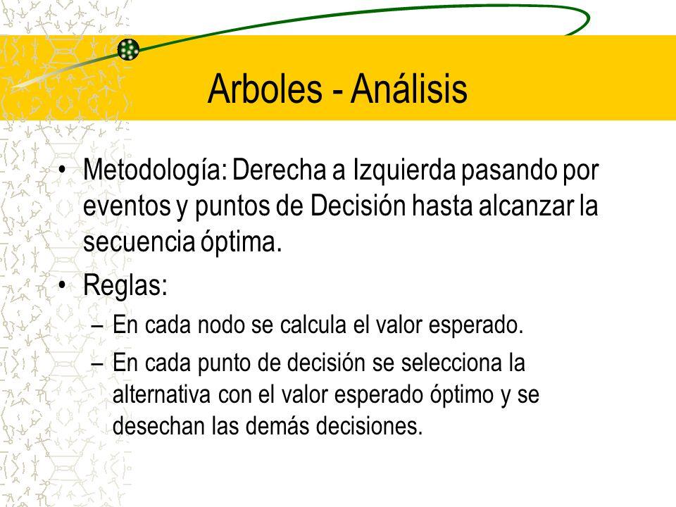 Arboles - Análisis Metodología: Derecha a Izquierda pasando por eventos y puntos de Decisión hasta alcanzar la secuencia óptima. Reglas: –En cada nodo