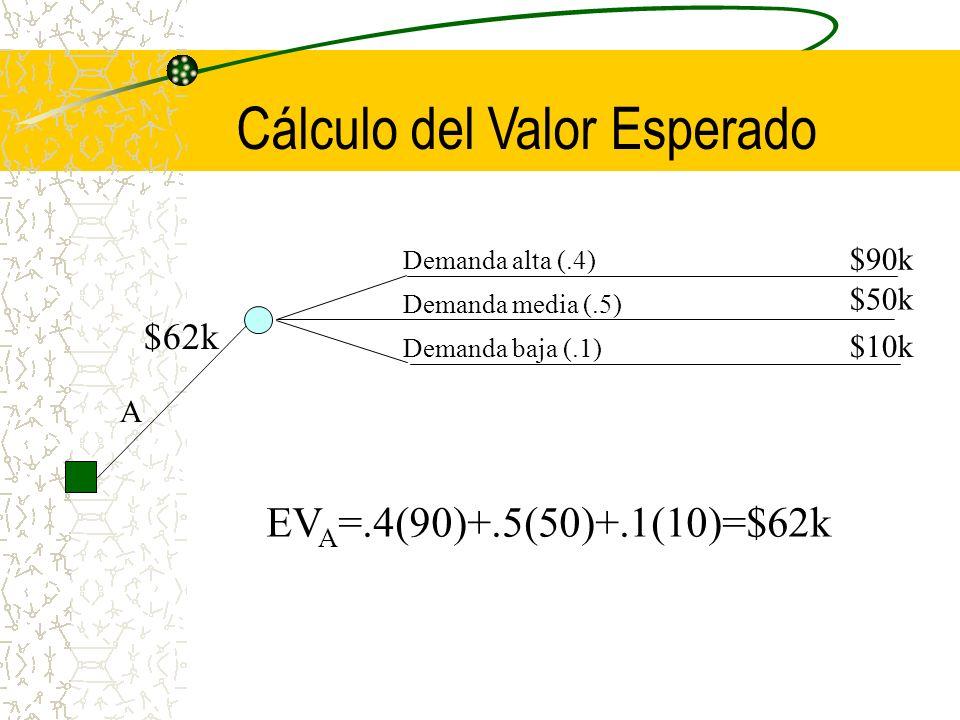 Cálculo del Valor Esperado Demanda alta (.4) Demanda media (.5) Demanda baja (.1) A $90k $50k $10k EV A =.4(90)+.5(50)+.1(10)=$62k $62k