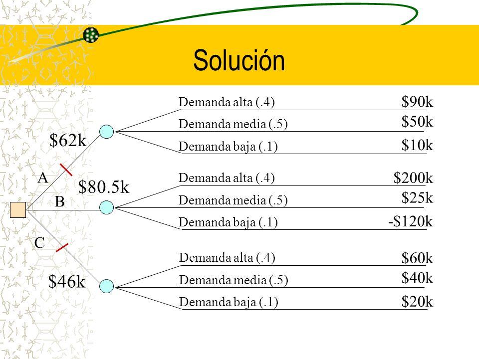 Solución Demanda alta (.4) Demanda media (.5) Demanda baja (.1) Demanda alta (.4) Demanda media (.5) Demanda baja (.1) A B C Demanda alta (.4) Demanda