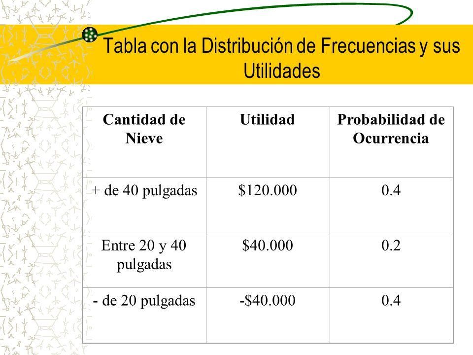 Tabla con la Distribución de Frecuencias y sus Utilidades Cantidad de Nieve UtilidadProbabilidad de Ocurrencia + de 40 pulgadas$120.0000.4 Entre 20 y