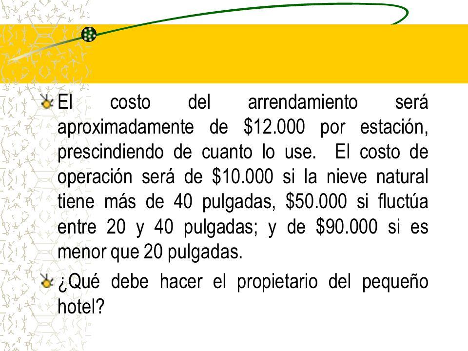 El costo del arrendamiento será aproximadamente de $12.000 por estación, prescindiendo de cuanto lo use. El costo de operación será de $10.000 si la n