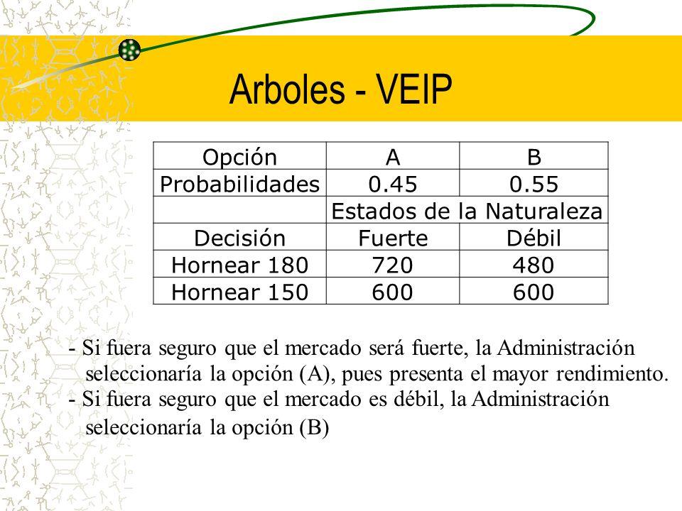 Arboles - VEIP - Si fuera seguro que el mercado será fuerte, la Administración seleccionaría la opción (A), pues presenta el mayor rendimiento. - Si f