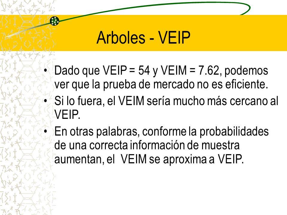 Arboles - VEIP Dado que VEIP = 54 y VEIM = 7.62, podemos ver que la prueba de mercado no es eficiente. Si lo fuera, el VEIM sería mucho más cercano al