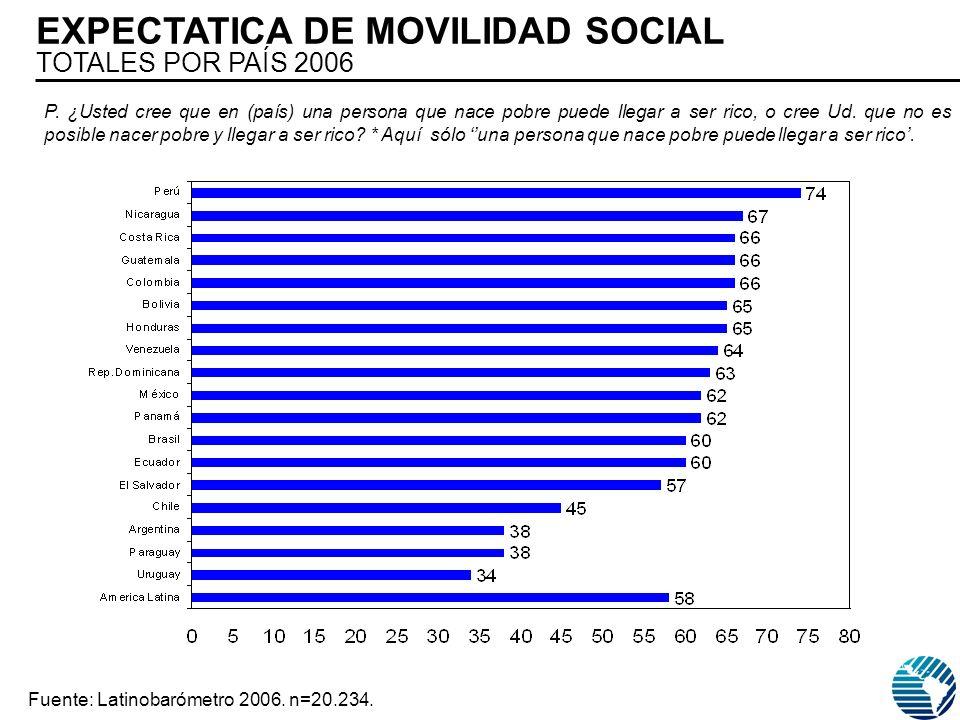 EXPECTATICA DE MOVILIDAD SOCIAL TOTALES POR PAÍS 2006 Fuente: Latinobarómetro 2006.