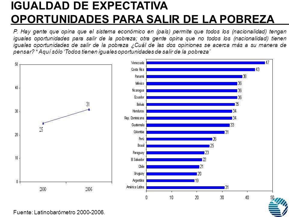 Fuente: Latinobarómetro 2000-2006. P.