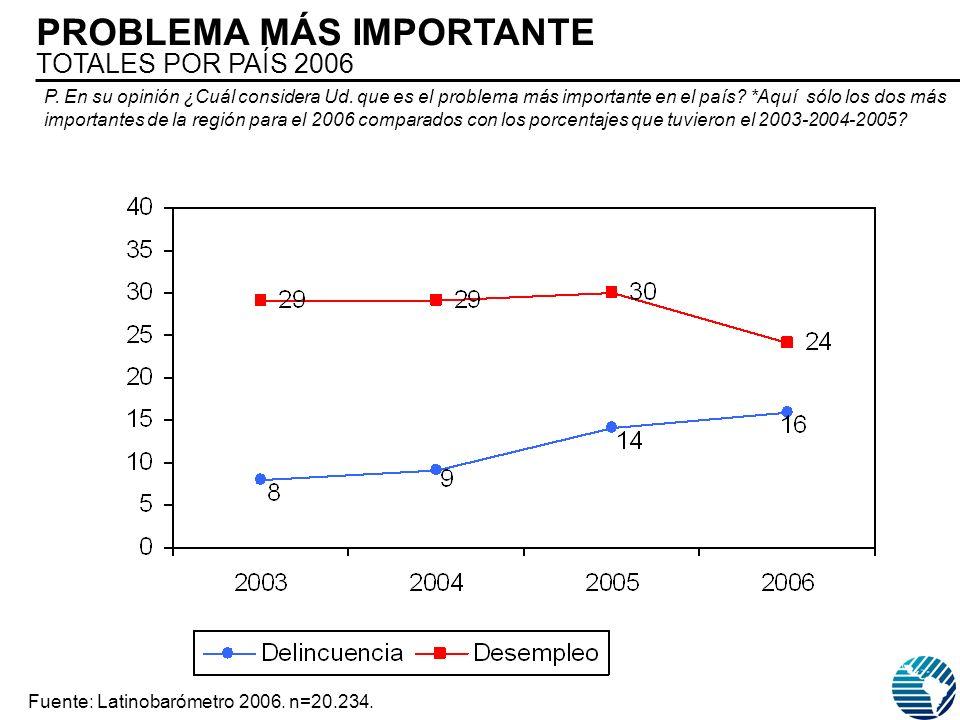 PROBLEMA MÁS IMPORTANTE TOTALES POR PAÍS 2006 Fuente: Latinobarómetro 2006.