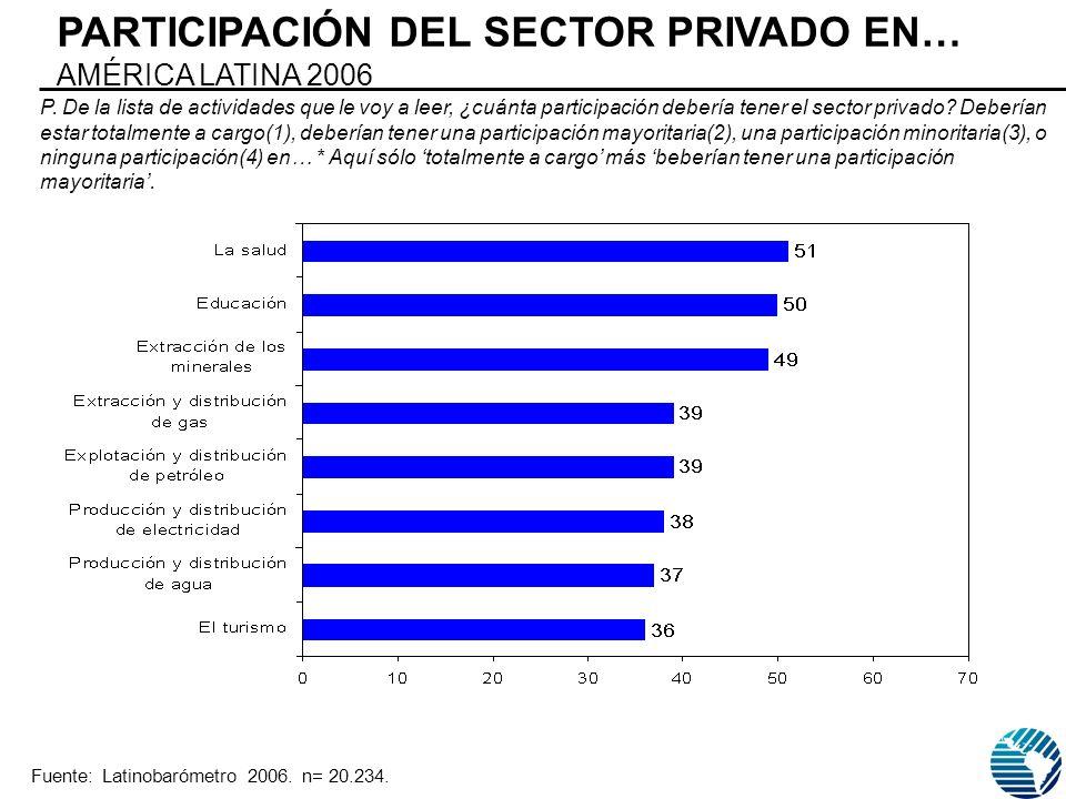PARTICIPACIÓN DEL SECTOR PRIVADO EN… AMÉRICA LATINA 2006 P.