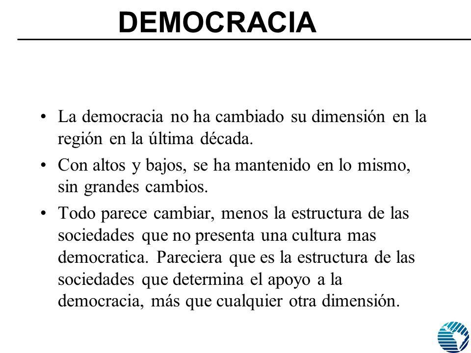 DEMOCRACIA La democracia no ha cambiado su dimensión en la región en la última década.