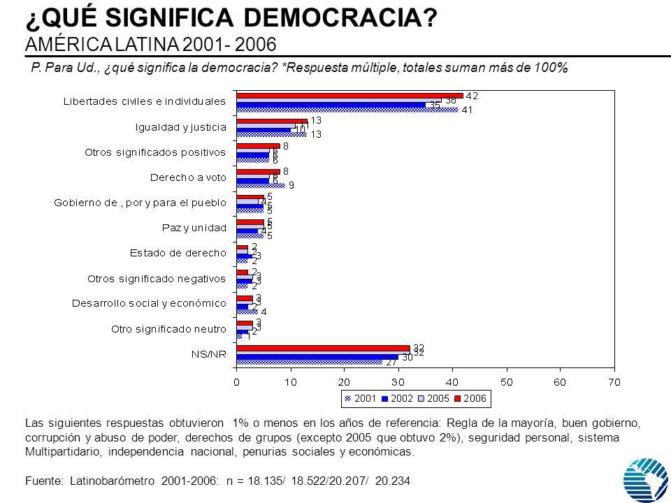 ¿QUÉ SIGNIFICA DEMOCRACIA. AMÉRICA LATINA 2001- 2006 P.
