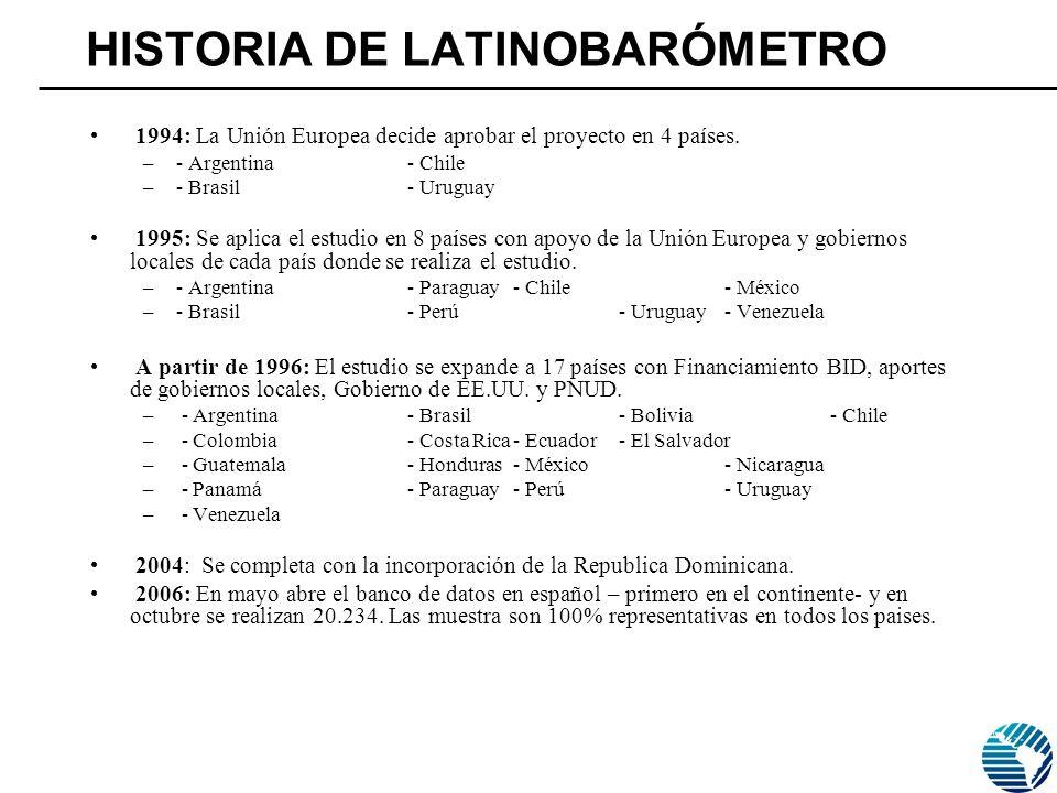 HISTORIA DE LATINOBARÓMETRO 1994: La Unión Europea decide aprobar el proyecto en 4 países.