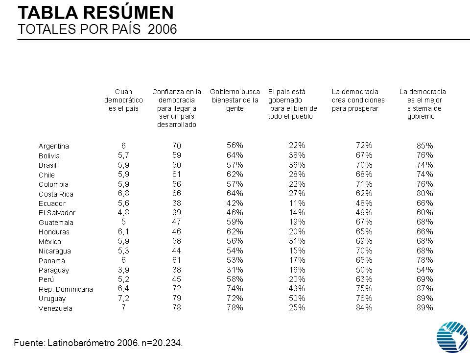 TABLA RESÚMEN TOTALES POR PAÍS 2006 Fuente: Latinobarómetro 2006. n=20.234.