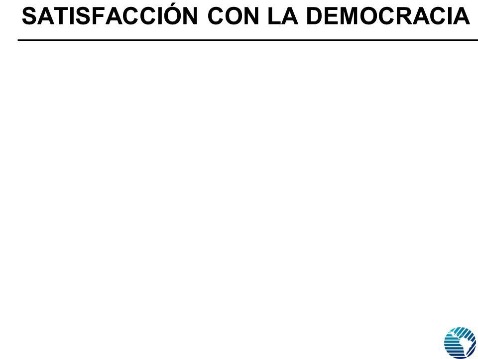 SATISFACCIÓN CON LA DEMOCRACIA