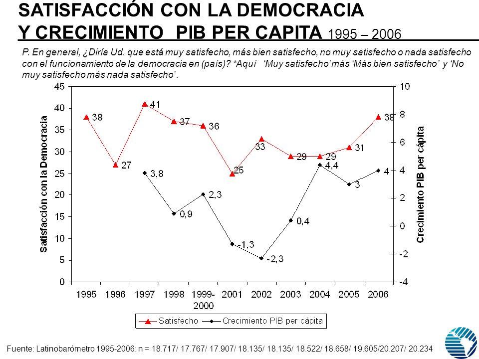 SATISFACCIÓN CON LA DEMOCRACIA Y CRECIMIENTO PIB PER CAPITA 1995 – 2006 P.