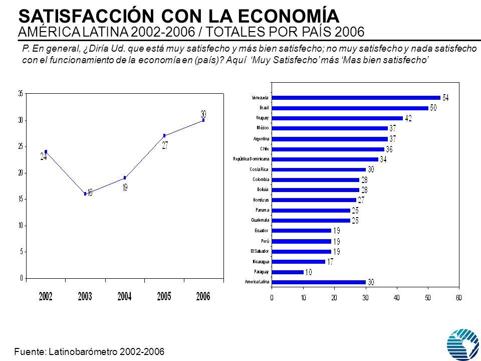 SATISFACCIÓN CON LA ECONOMÍA AMÉRICA LATINA 2002-2006 / TOTALES POR PAÍS 2006 Fuente: Latinobarómetro 2002-2006 P.