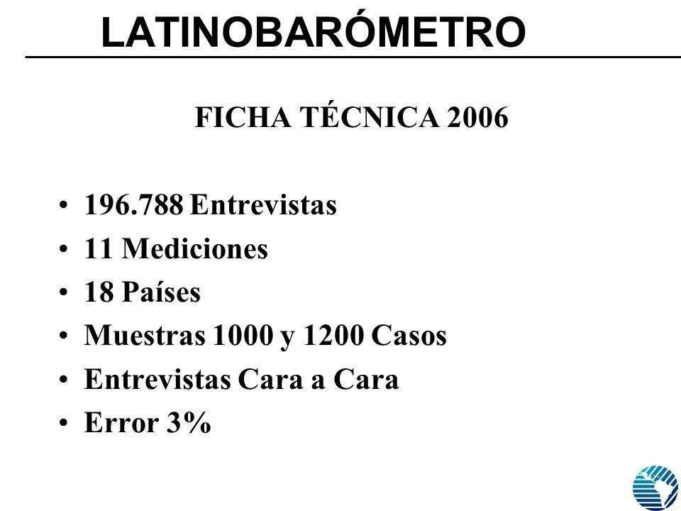 LATINOBARÓMETRO FICHA TÉCNICA 2006 196.788 Entrevistas 11 Mediciones 18 Países Muestras 1000 y 1200 Casos Entrevistas Cara a Cara Error 3%