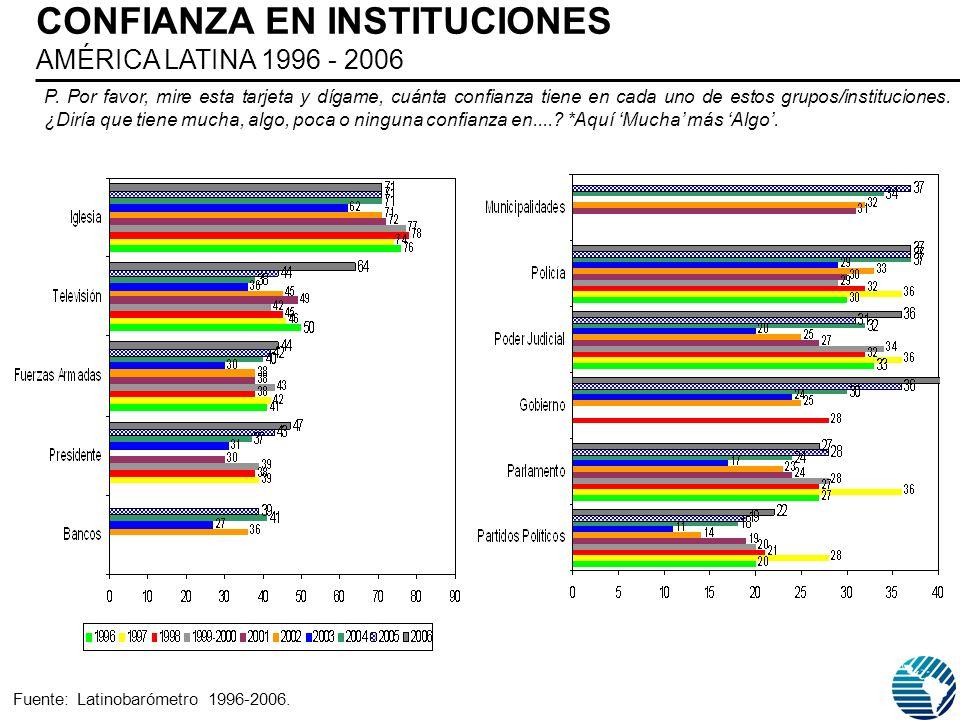 CONFIANZA EN INSTITUCIONES AMÉRICA LATINA 1996 - 2006 P.