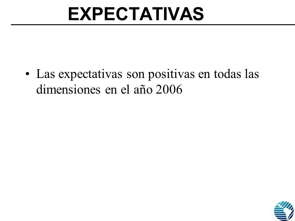 EXPECTATIVAS Las expectativas son positivas en todas las dimensiones en el año 2006