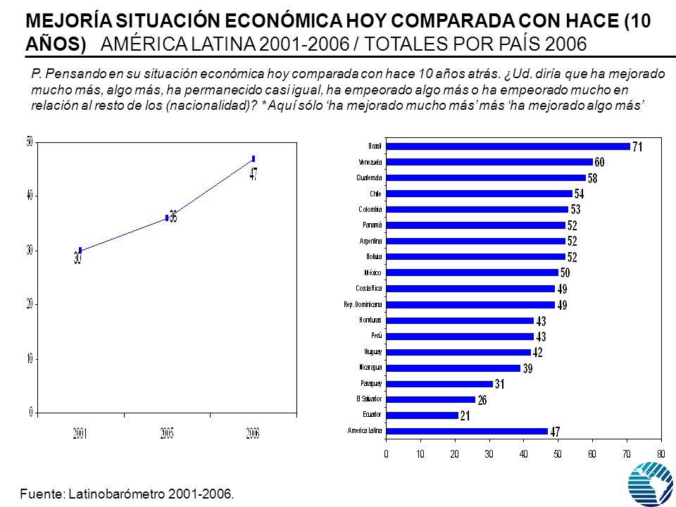 MEJORÍA SITUACIÓN ECONÓMICA HOY COMPARADA CON HACE (10 AÑOS) AMÉRICA LATINA 2001-2006 / TOTALES POR PAÍS 2006 Fuente: Latinobarómetro 2001-2006.