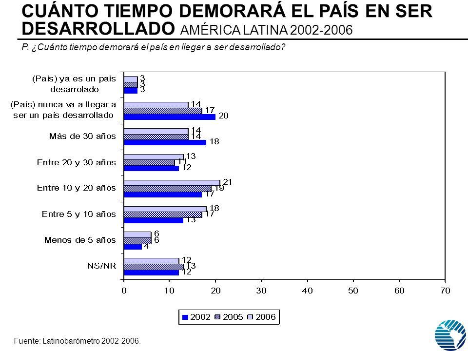CUÁNTO TIEMPO DEMORARÁ EL PAÍS EN SER DESARROLLADO AMÉRICA LATINA 2002-2006 Fuente: Latinobarómetro 2002-2006.