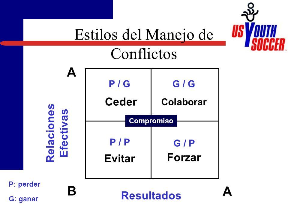 Ceder Evitar Colaborar Forzar Resultados Relaciones Efectivas B A A P / GG / G G / P P / P Compromiso Estilos del Manejo de Conflictos P: perder G: ganar