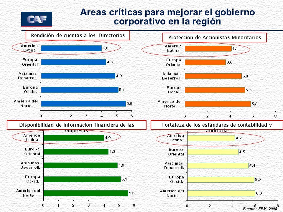 Rendición de cuentas a los Directorios Protección de Accionistas Minoritarios Disponibilidad de información financiera de las empresas Fortaleza de lo