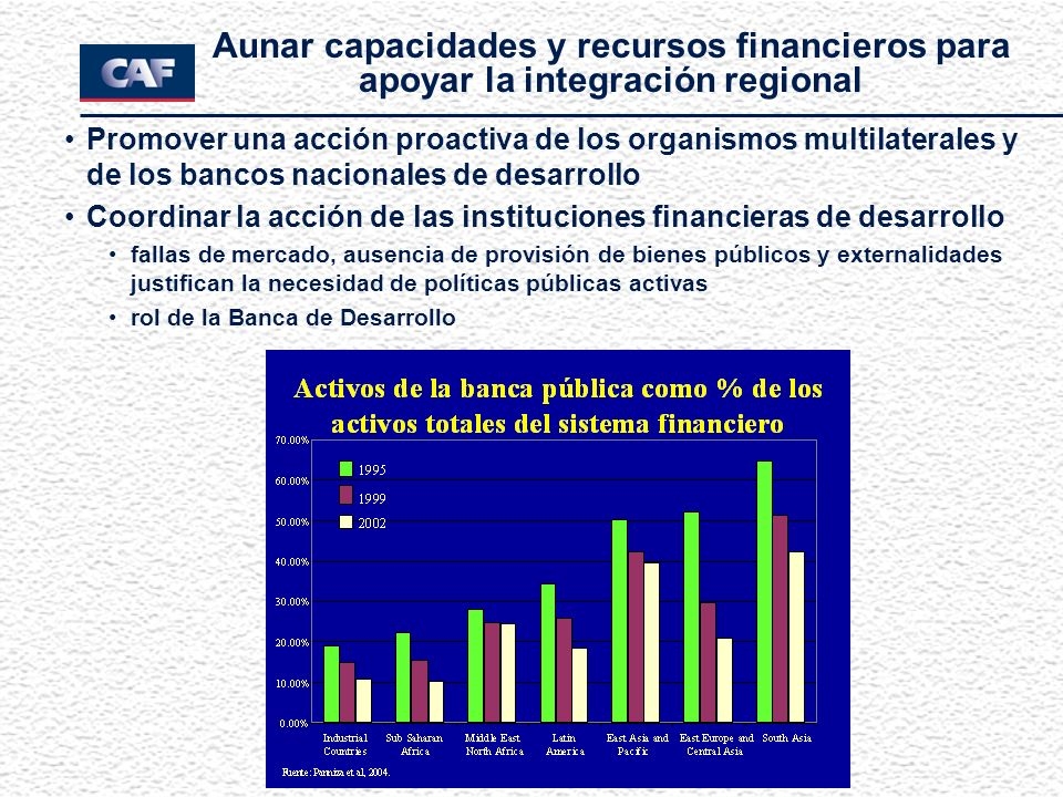 Aunar capacidades y recursos financieros para apoyar la integración regional Promover una acción proactiva de los organismos multilaterales y de los b