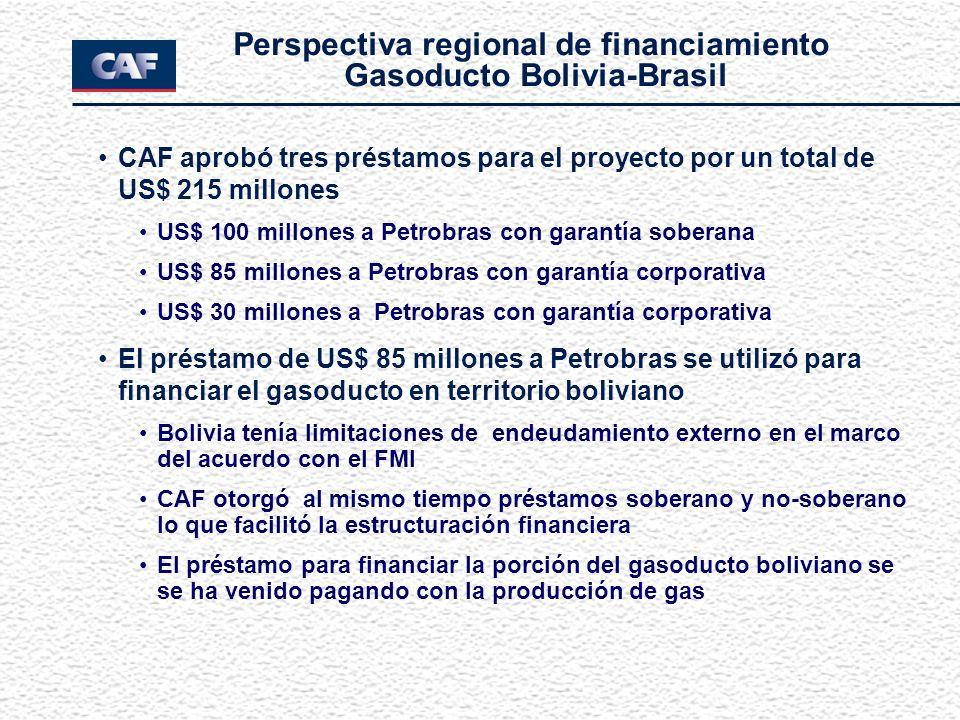 CAF aprobó tres préstamos para el proyecto por un total de US$ 215 millones US$ 100 millones a Petrobras con garantía soberana US$ 85 millones a Petrobras con garantía corporativa US$ 30 millones a Petrobras con garantía corporativa El préstamo de US$ 85 millones a Petrobras se utilizó para financiar el gasoducto en territorio boliviano Bolivia tenía limitaciones de endeudamiento externo en el marco del acuerdo con el FMI CAF otorgó al mismo tiempo préstamos soberano y no-soberano lo que facilitó la estructuración financiera El préstamo para financiar la porción del gasoducto boliviano se se ha venido pagando con la producción de gas Perspectiva regional de financiamiento Gasoducto Bolivia-Brasil