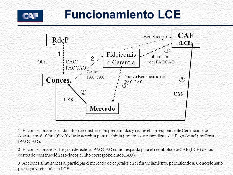 Funcionamiento LCE 1. El concesionario ejecuta hitos de construcción predefinidos y recibe el correspondiente Certificado de Aceptación de Obra (CAO)