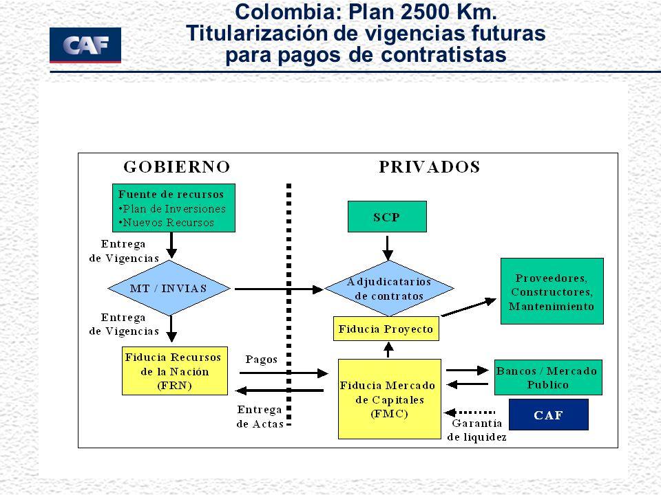 Colombia: Plan 2500 Km. Titularización de vigencias futuras para pagos de contratistas