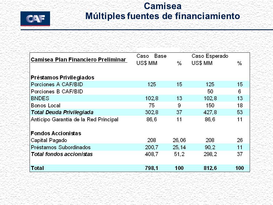 Camisea Múltiples fuentes de financiamiento