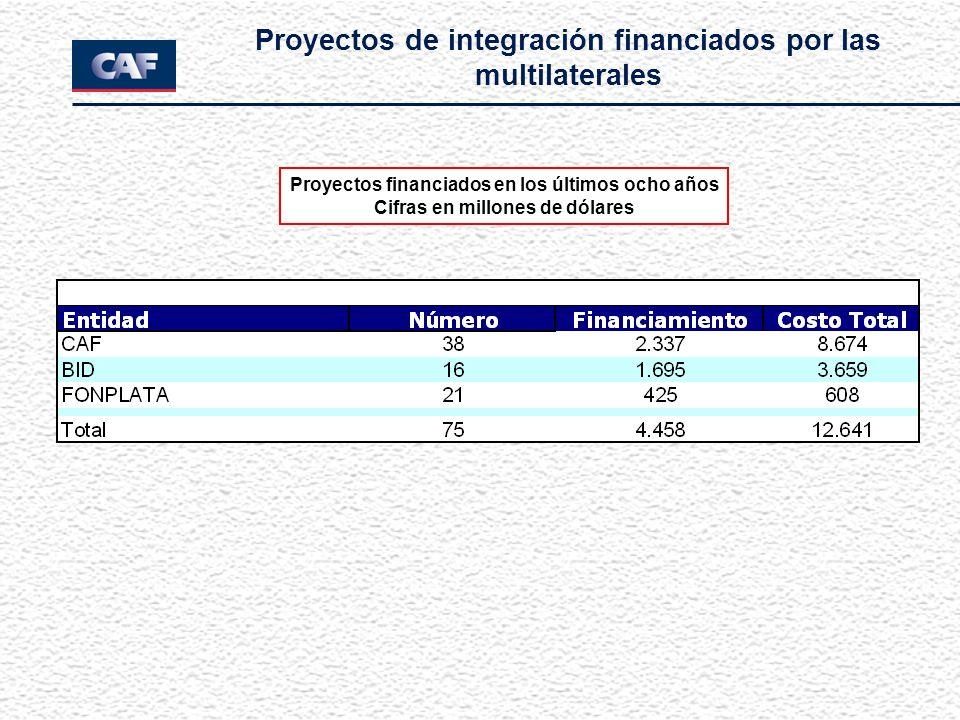 Proyectos de integración financiados por las multilaterales Proyectos financiados en los últimos ocho años Cifras en millones de dólares