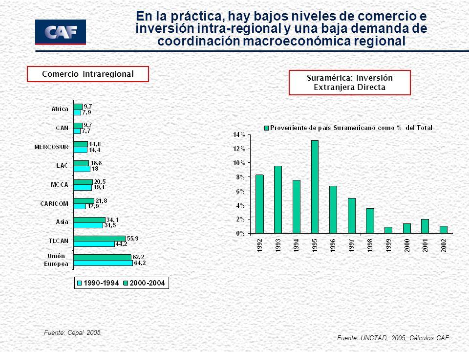En la práctica, hay bajos niveles de comercio e inversión intra-regional y una baja demanda de coordinación macroeconómica regional Comercio Intraregional Suramérica: Inversión Extranjera Directa Fuente: Cepal 2005.