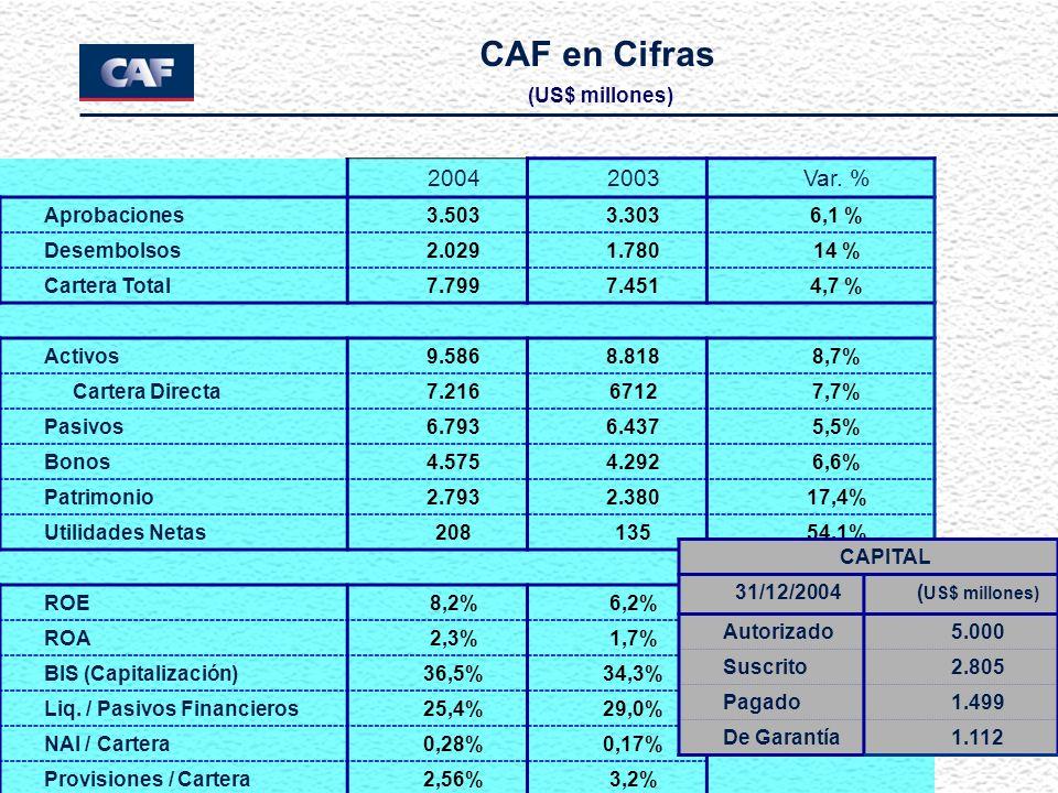 CAF en Cifras (US$ millones) 20042003Var. % Aprobaciones3.5033.3036,1 % Desembolsos2.0291.78014 % Cartera Total7.7997.4514,7 % Activos9.5868.8188,7% C