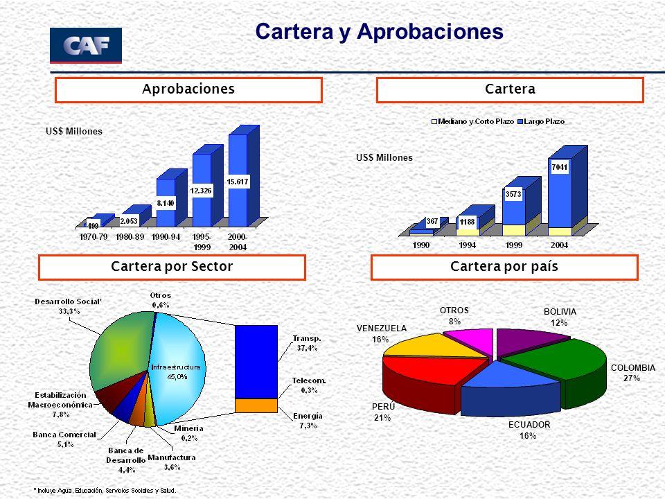 AprobacionesCartera Cartera por Sector BOLIVIA 12% ECUADOR 16% PERÚ 21% OTROS 8% VENEZUELA 16% COLOMBIA 27% Cartera por país Cartera y Aprobaciones US