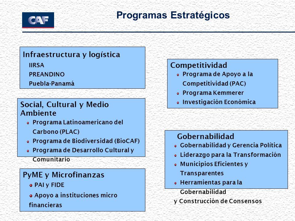 Programas Estratégicos Infraestructura y logística IIRSA PREANDINO Puebla-Panamá Gobernabilidad Gobernabilidad y Gerencia Política Liderazgo para la Transformación Municipios Eficientes y Transparentes Herramientas para la Gobernabilidad y Construcción de Consensos Social, Cultural y Medio Ambiente Programa Latinoamericano del Carbono (PLAC) Programa de Biodiversidad (BioCAF) Programa de Desarrollo Cultural y Comunitario Competitividad Programa de Apoyo a la Competitividad (PAC) Programa Kemmerer Investigación Económica PyME y Microfinanzas PAI y FIDE Apoyo a instituciones micro financieras