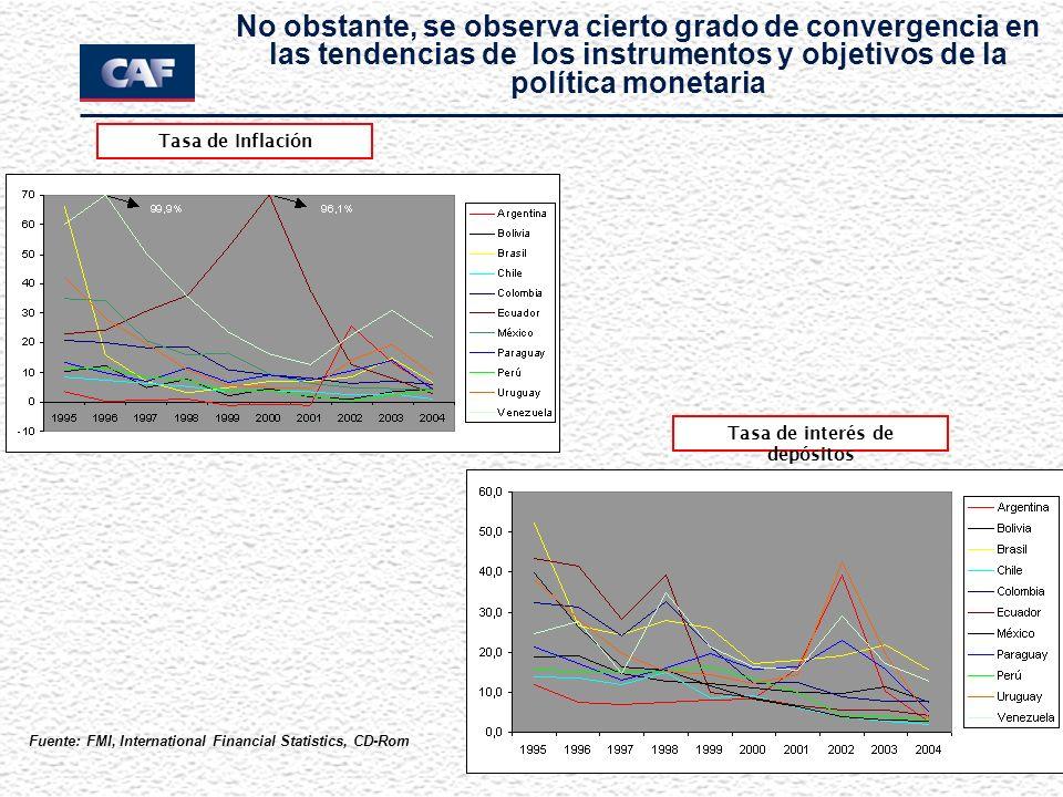 No obstante, se observa cierto grado de convergencia en las tendencias de los instrumentos y objetivos de la política monetaria Tasa de Inflación Tasa