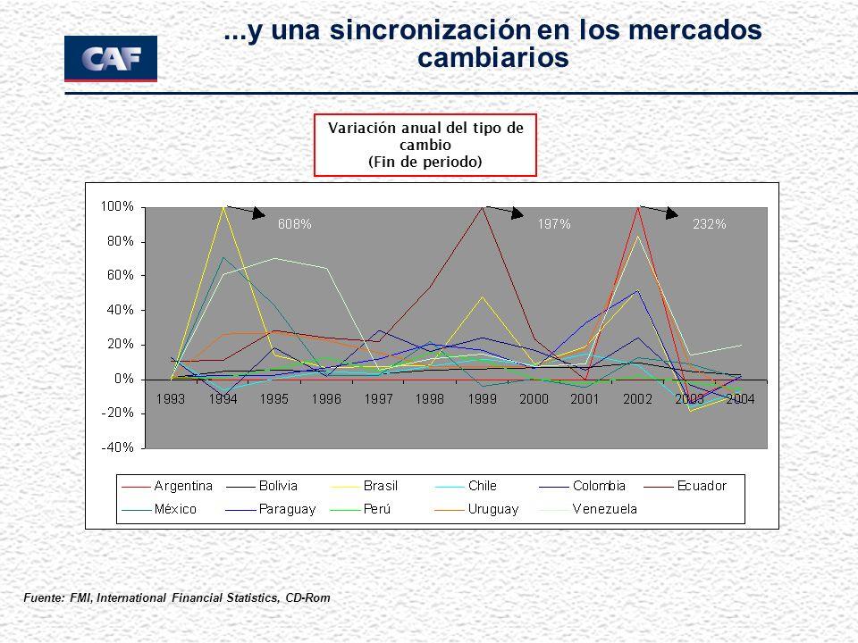 Variación anual del tipo de cambio (Fin de periodo)...y una sincronización en los mercados cambiarios Fuente: FMI, International Financial Statistics,