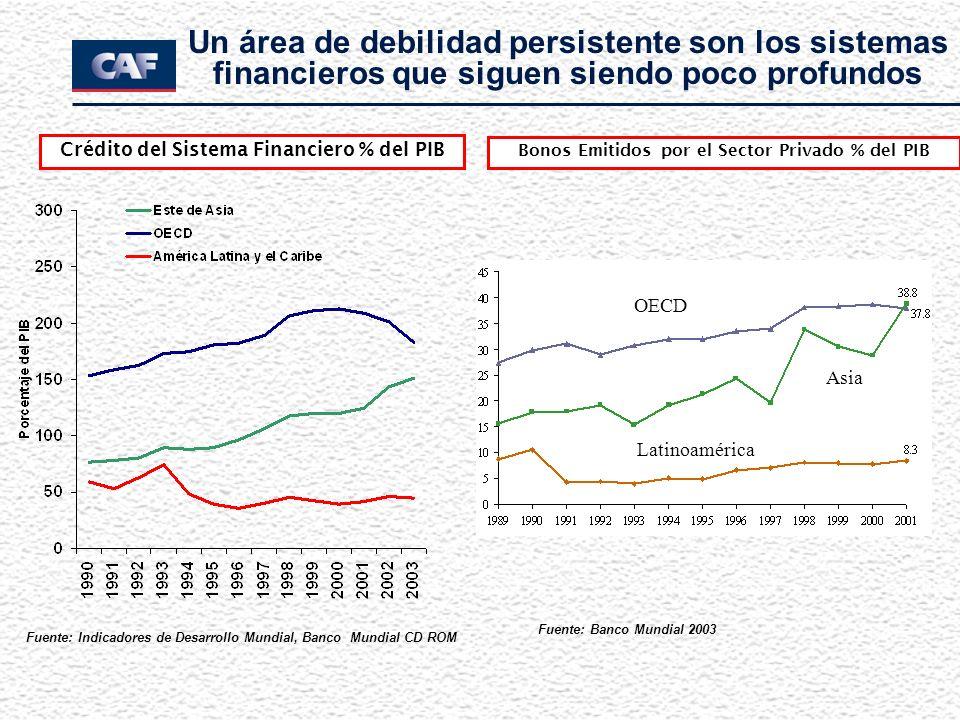 Un área de debilidad persistente son los sistemas financieros que siguen siendo poco profundos Fuente: Indicadores de Desarrollo Mundial, Banco Mundia