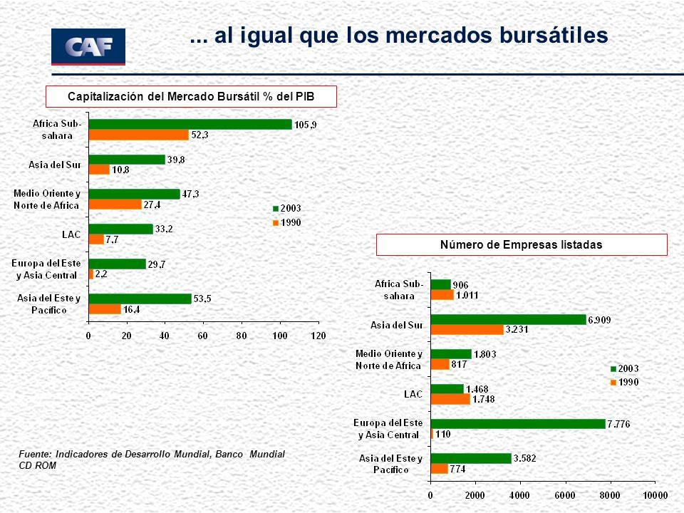 ... al igual que los mercados bursátiles Capitalización del Mercado Bursátil % del PIB Número de Empresas listadas Fuente: Indicadores de Desarrollo M