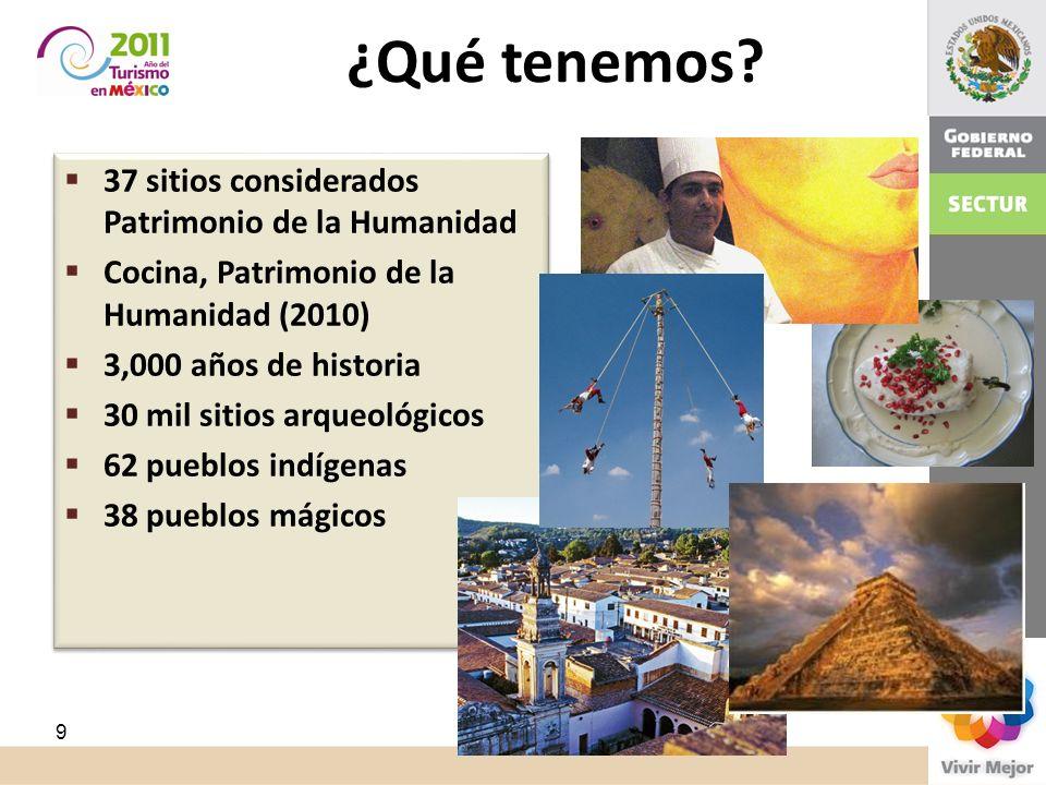 ¿Qué tenemos? 37 sitios considerados Patrimonio de la Humanidad Cocina, Patrimonio de la Humanidad (2010) 3,000 años de historia 30 mil sitios arqueol