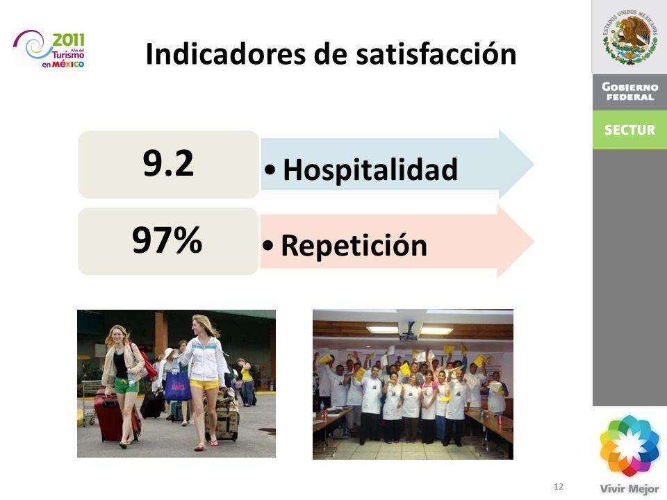 Indicadores de satisfacción Hospitalidad 9.2 Repetición 97% 12