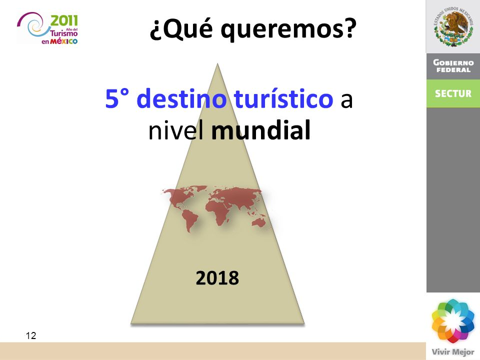 Objetivo 5° destino turístico a nivel mundial 2018 ¿Qué queremos? 12