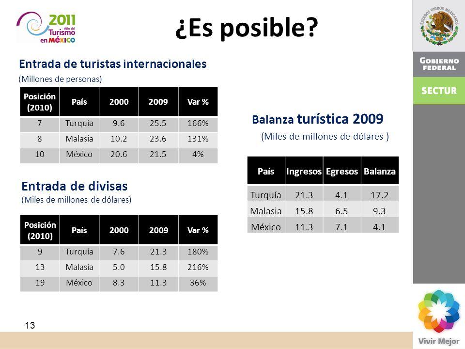 ¿Es posible? Casos de Malasia y Turquía Entrada de turistas internacionales (Millones de personas) Posición (2010) País20002009Var % 7Turquía9.625.516