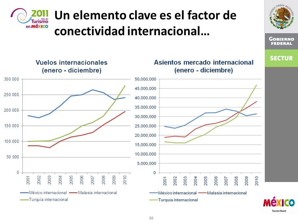 Un elemento clave es el factor de conectividad internacional… 16