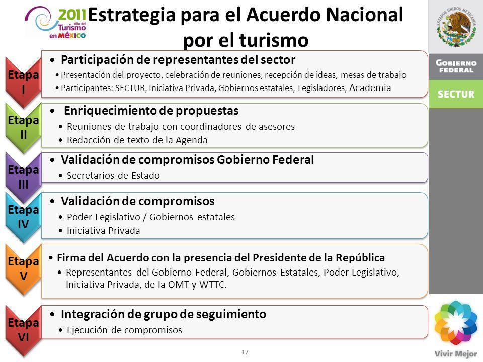 Estrategia para el Acuerdo Nacional por el turismo Etapa I Participación de representantes del sector Presentación del proyecto, celebración de reunio