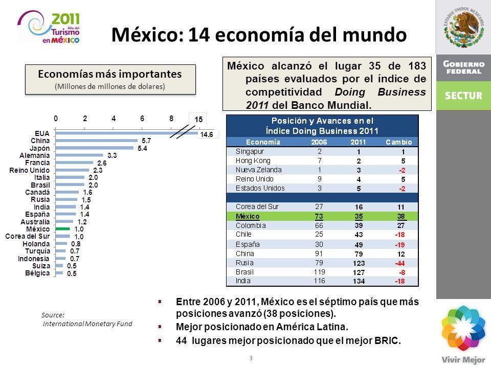 México: 14 economía del mundo Economías más importantes (Millones de millones de dolares) Economías más importantes (Millones de millones de dolares)