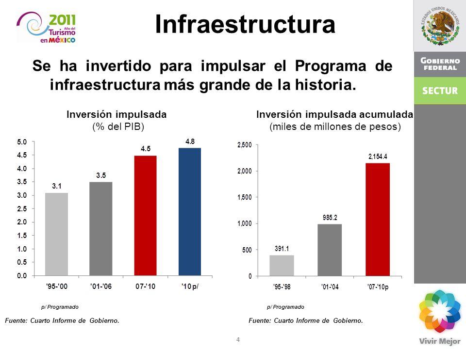 4 Infraestructura Se ha invertido para impulsar el Programa de infraestructura más grande de la historia. Inversión impulsada acumulada (miles de mill