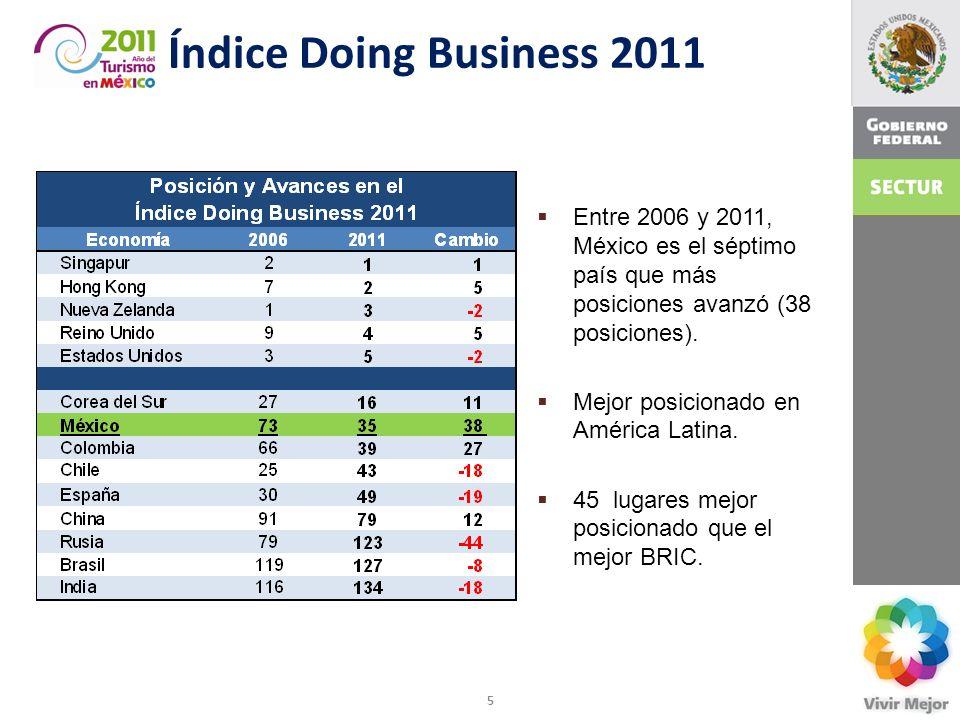5 Entre 2006 y 2011, México es el séptimo país que más posiciones avanzó (38 posiciones). Mejor posicionado en América Latina. 45 lugares mejor posici